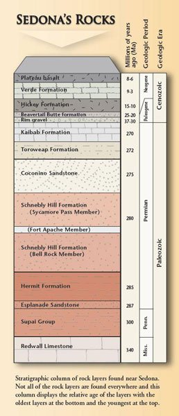 "Stratigraphic Column of Sedona's Rocks. From inside front cover flap of ""Sedona Through Time"" 2nd ed., 2010 © Wayne Ranney"